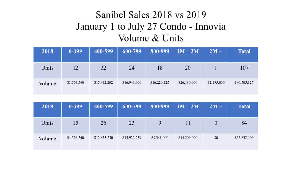 Sanibel Real Estate Grade